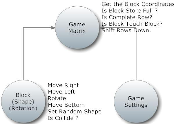 Fig.2 Game Entities
